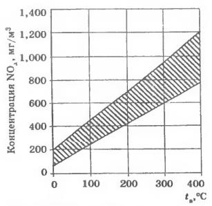 Влияние температуры дутьевого воздуха на образование NOx при сжигании газа
