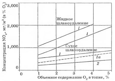Влияние концентрации кислорода на эмиссию NOx при сжигании углей в топках с жидким к сухим шлакоудалением