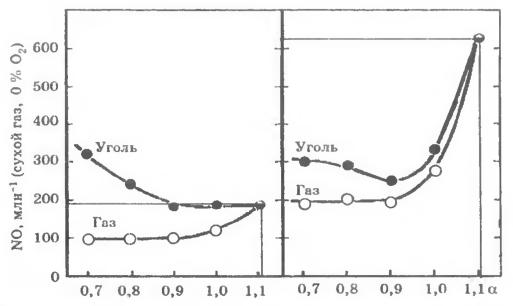 Влияние а в восстановительной зоне на эмиссию NO (сухой газ, 0 % O2)
