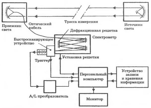 Принципиальная схема измерений загрязнения воздуха при использовании системы OPSIS