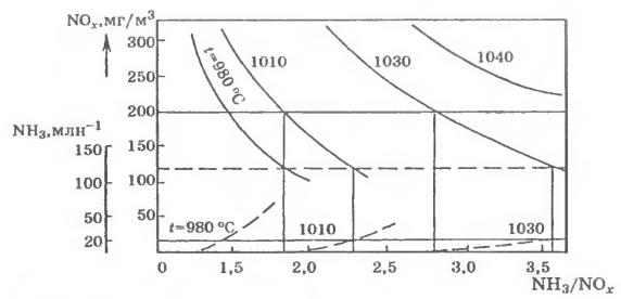 Зависимости эффективности азотоочистки и проскока аммиака от мольного соотношения NH3/NOx в очищаемом газе при различных температурах