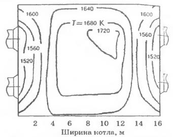 Температурное поле сечения топки котла над верхним уровнем горелок