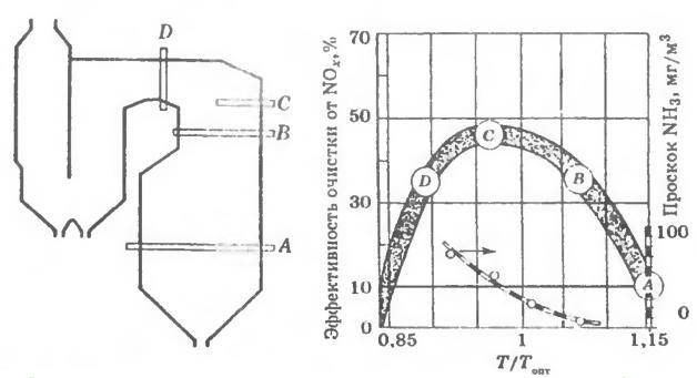 Опыт эксплуатации азотоочистных установок с использованием N-содержащих соединений