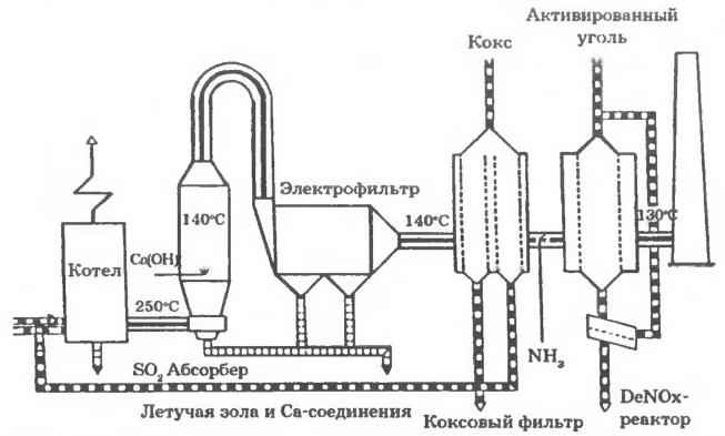 Сухая газоочистка от NOx и SO2 и пыли с использованием активированного угля и «системы Дюссельдорф»