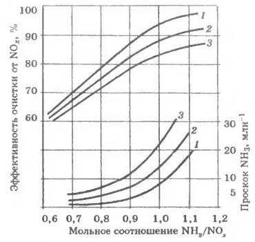 Взаимосвязь эффективности очистки, проскока аммиака, мольного соотношения NH3/NOx и объемной скорости для сотового катализатора фирмы MHI с диаметром каналов 8 мм при толщине стенки 1,8 мм