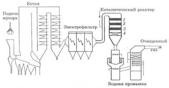 Принципиальная схема сопряжения ката штичегкого реак тора очистки от NOx и диоксинов с мусоросжигательным котлом