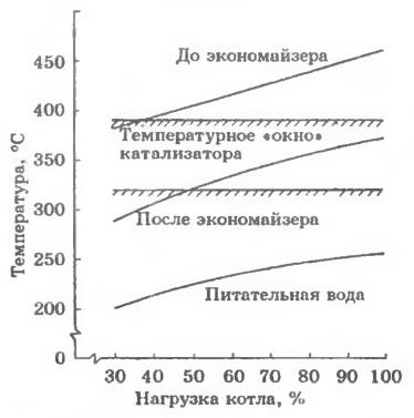 Температуры дымовых газов до экономайзера и после него, а также питательной воды в зависимости от нагрузки котла и температурное «окно» катализатора