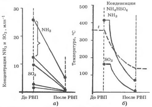 Удаление NH3 и SO3 в РВП на ТЭЦ Buer