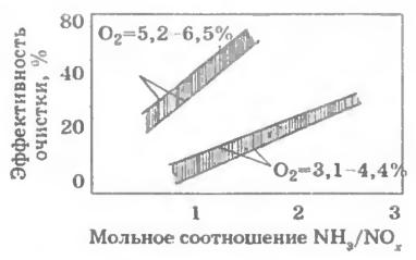 Зависимости эффективности азотоочистки от β=NH3/NOx(ТЭС Weisweler, котел мощностью 75 МВт, раствор мочевины подается с третичным воздухом) при различных концентрациях кислорода