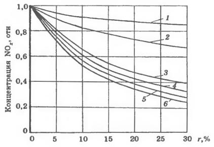 Влияние на выход оксидов азота доли рециркулирующих газов и способа их ввода в топку