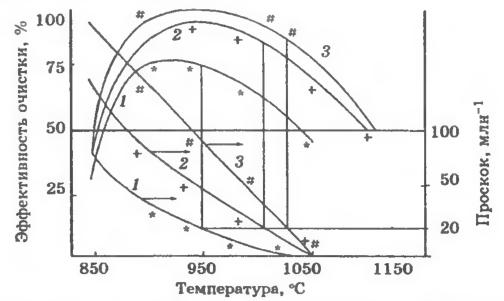 Зависимости эффективности очистки от NOx и проскока аммиака от температуры при различных мольных соотношениях NH3/NOx