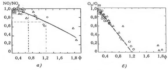Зависимости степени восстановления NO и связывания O2 от φ в дымовом газе