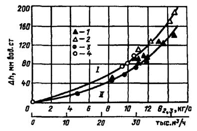 Зависимость сопротивления горелки по каналу вторичного/третичного воздуха от разных расходов горячего воздуха