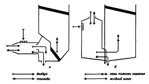 Принципиальные схемы топок с горизонтальными и вертикальными циклонными предтопками