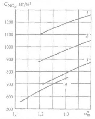Уровень оксидов азота при различных способах сжигания подогретой угольной пыли в топке котла ТП-87