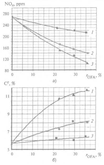 Совместное влияние положений сопел третичного воздуха и его доли на оксиды азота (а) и недожог (б) в опытах на стекле