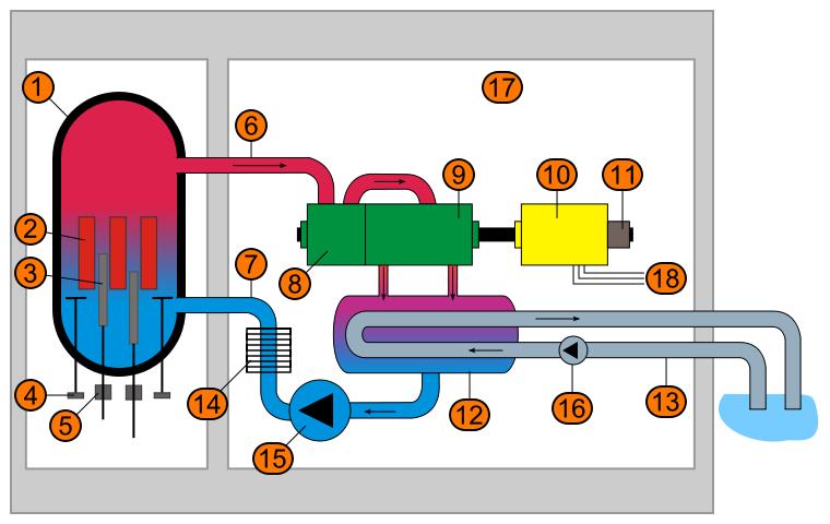 Корпусные кипящие ядерные реакторы
