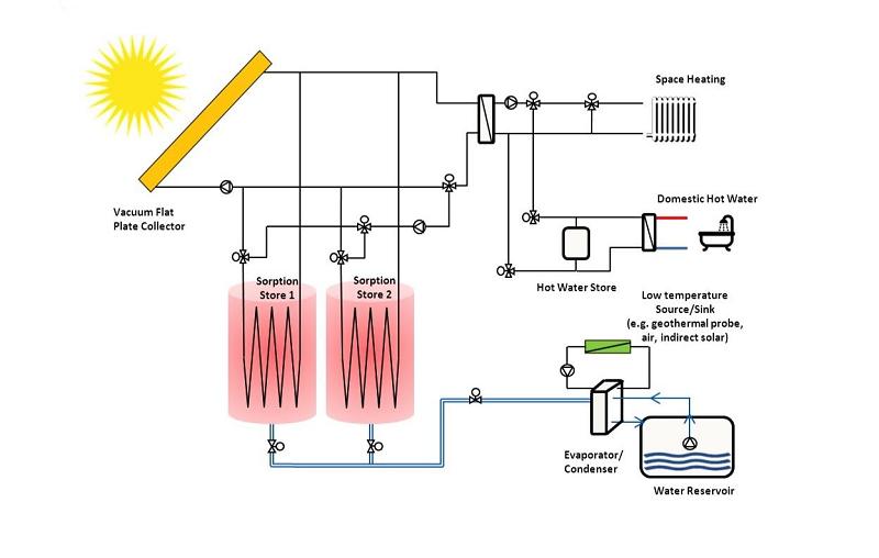 Экспериментальная установка системы хранения тепла в цеолитах, разработанная в AEE Intec.