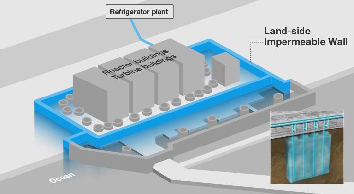 «Ледяная стена» вокруг реакторов АЭС Фукусима не работает